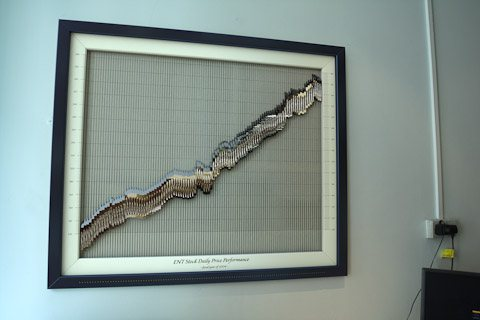 Framed Stock Chart